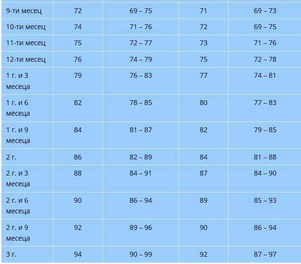 таблица норми ръст2