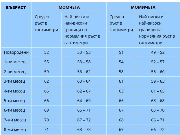 tablitsa-normi-rast_tablitsa