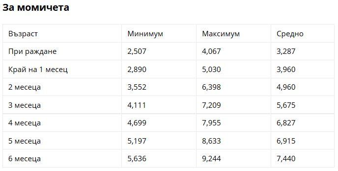 таблица норми тегло1