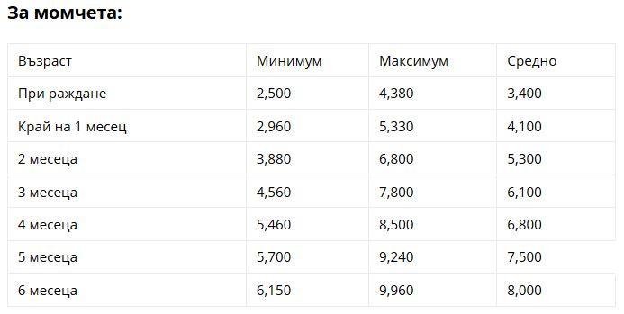 таблица норми тегло2