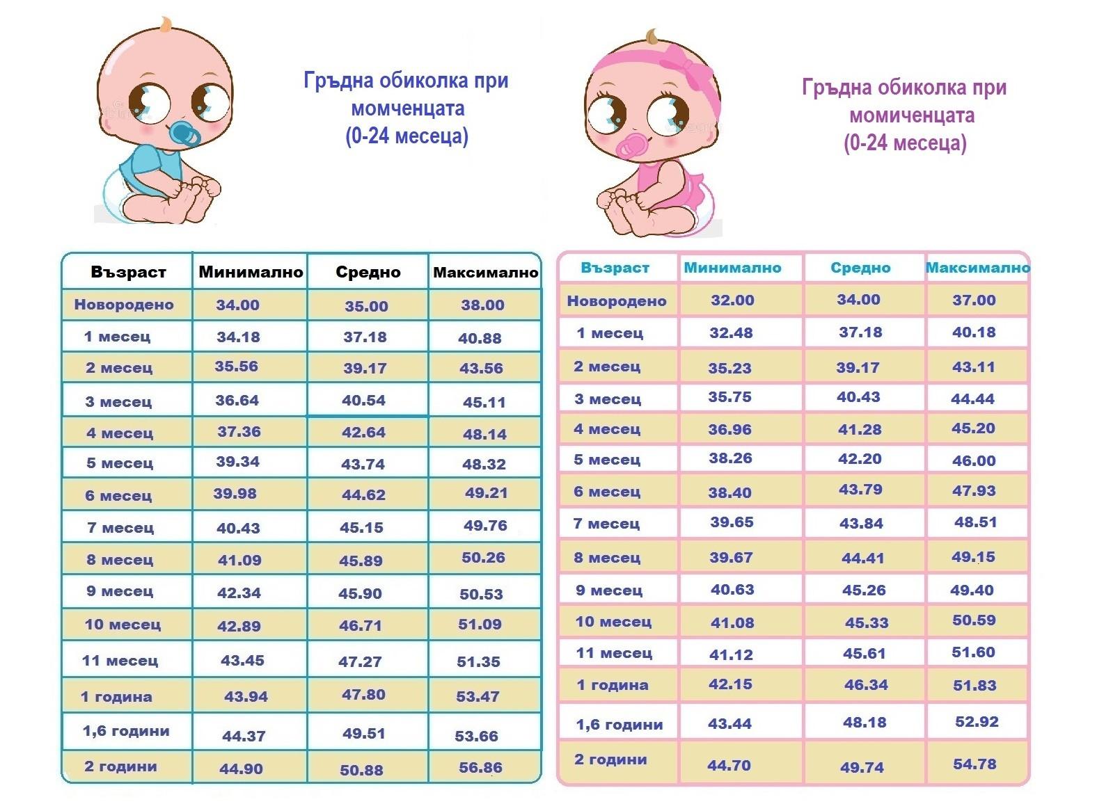 Таблица с норми в гръдната обиколка при деца